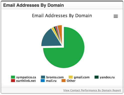 Email Addresses By Domain Widget